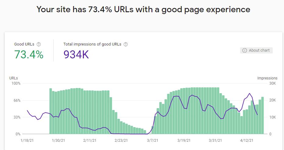 grafico de experiencia de pagina search console