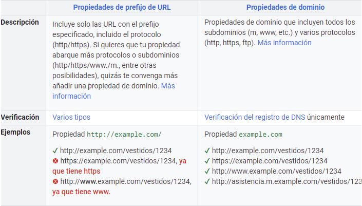 dar de alta sitio web en google search console