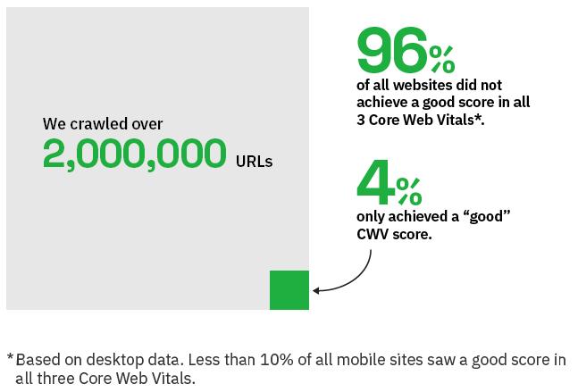 análisis de core web vitals en 2 millones de urls